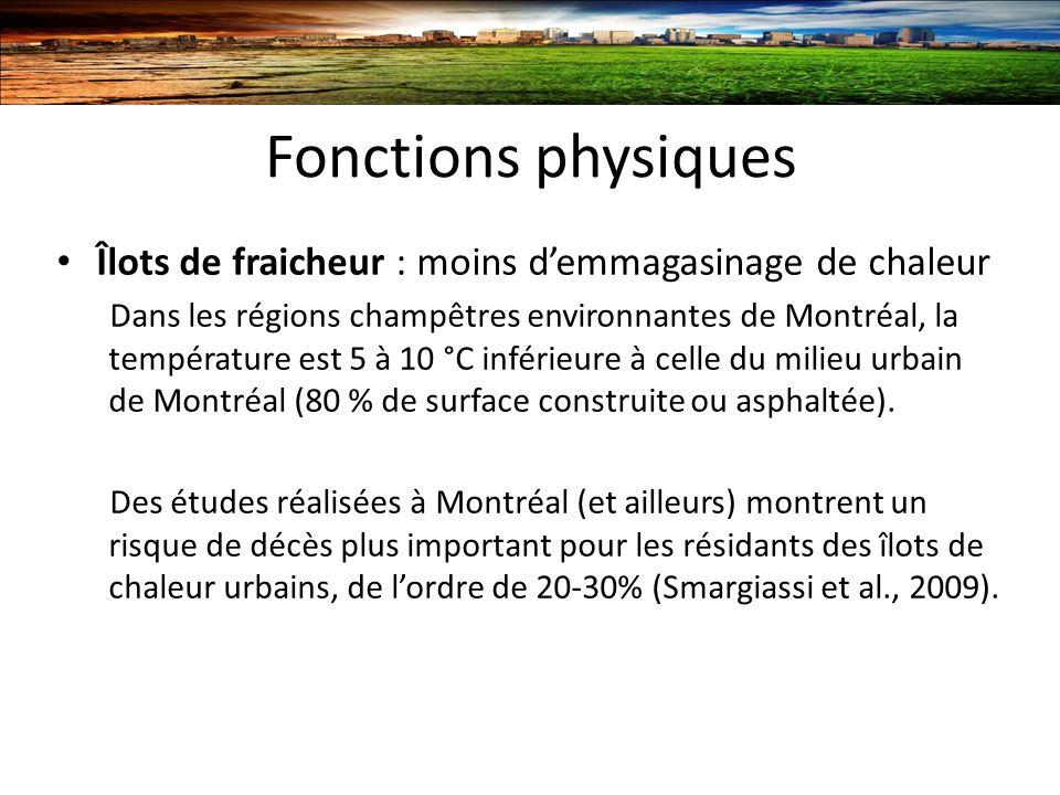Fonctions physiques Îlots de fraicheur : moins demmagasinage de chaleur Dans les régions champêtres environnantes de Montréal, la température est 5 à 10 °C inférieure à celle du milieu urbain de Montréal (80 % de surface construite ou asphaltée).