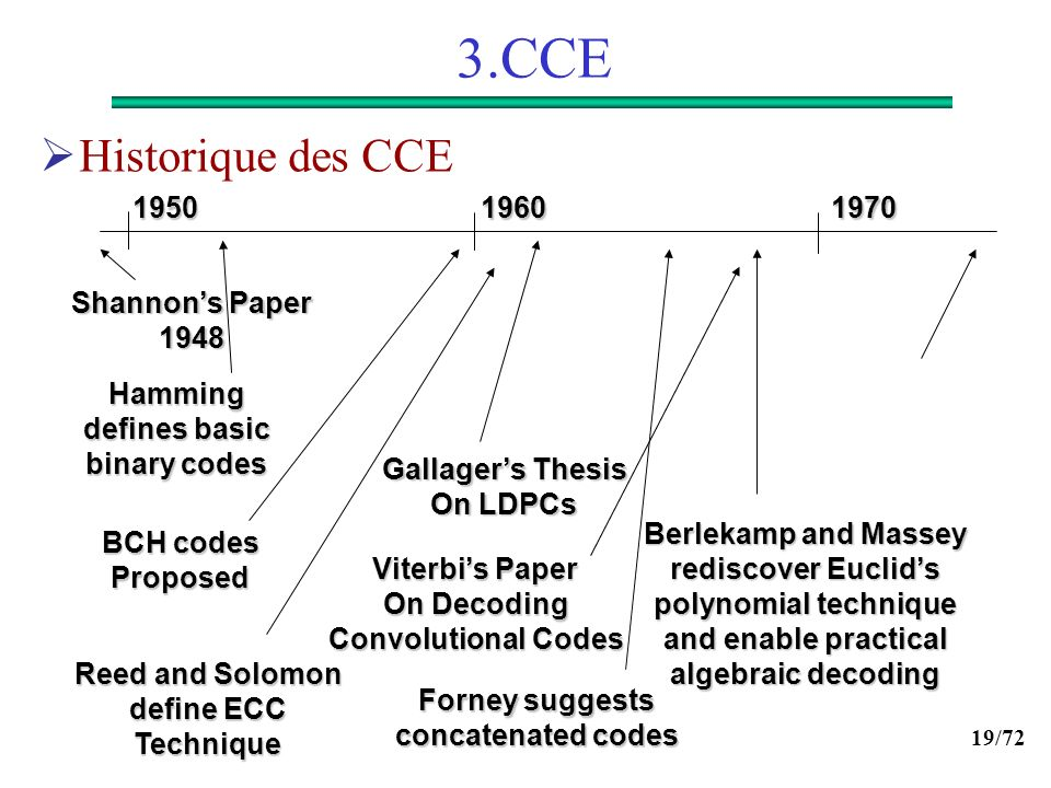 19/72 3.CCE 1970 19601950 Shannons Paper 1948 Reed and Solomon define ECC Technique Hamming defines basic binary codes Berlekamp and Massey rediscover