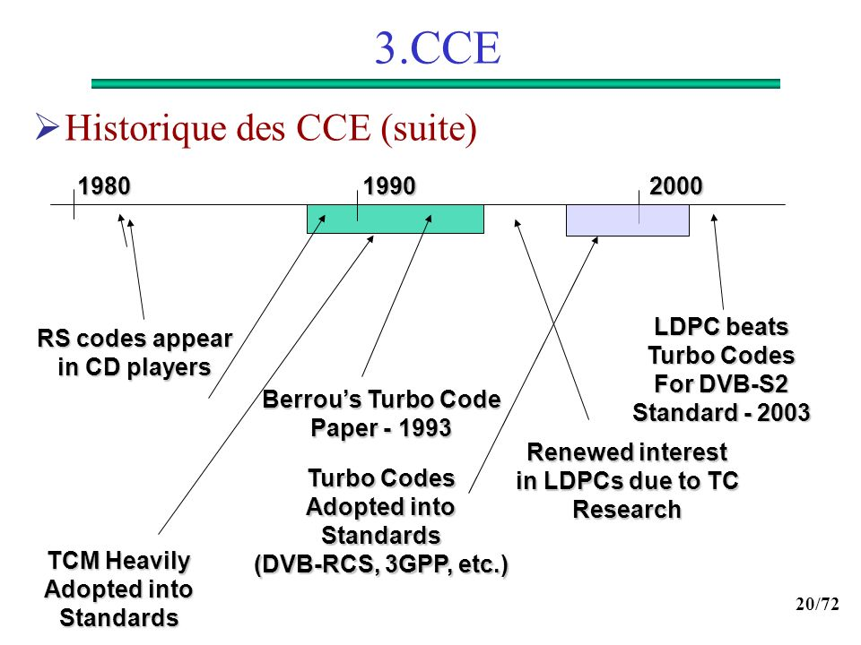 20/72 3.CCE Historique des CCE (suite) 2000 19901980 LDPC beats Turbo Codes For DVB-S2 Standard - 2003 TCM Heavily Adopted into Standards Renewed inte