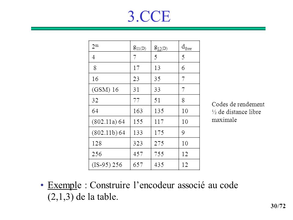 30/72 3.CCE Codes de rendement ½ de distance libre maximale 2m2m g 11 (D) g 12 (D) d free 4755 817136 1623357 (GSM) 1631337 3277518 6416313510 (802.11
