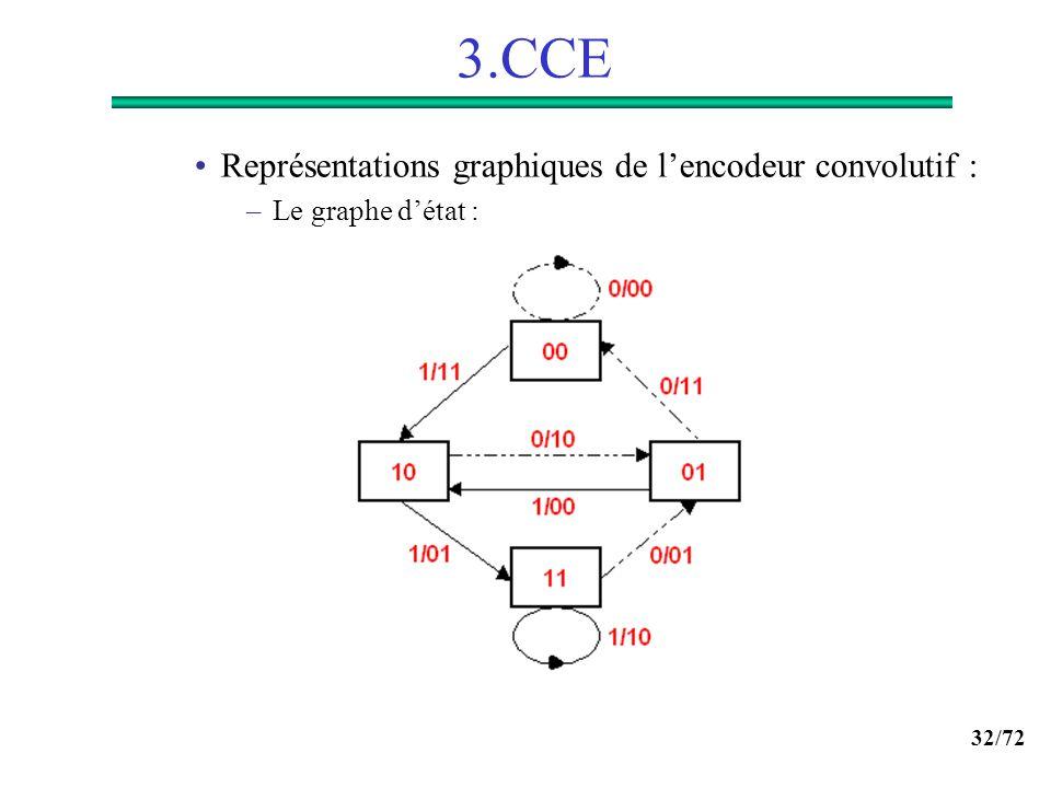 32/72 3.CCE Représentations graphiques de lencodeur convolutif : –Le graphe détat :