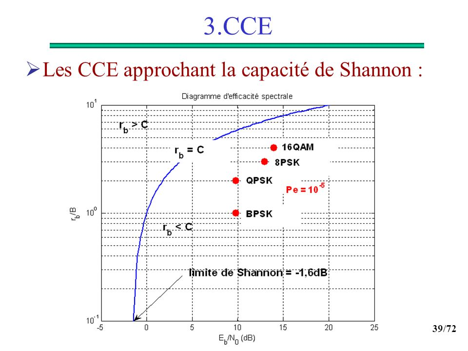 39/72 3.CCE Les CCE approchant la capacité de Shannon :