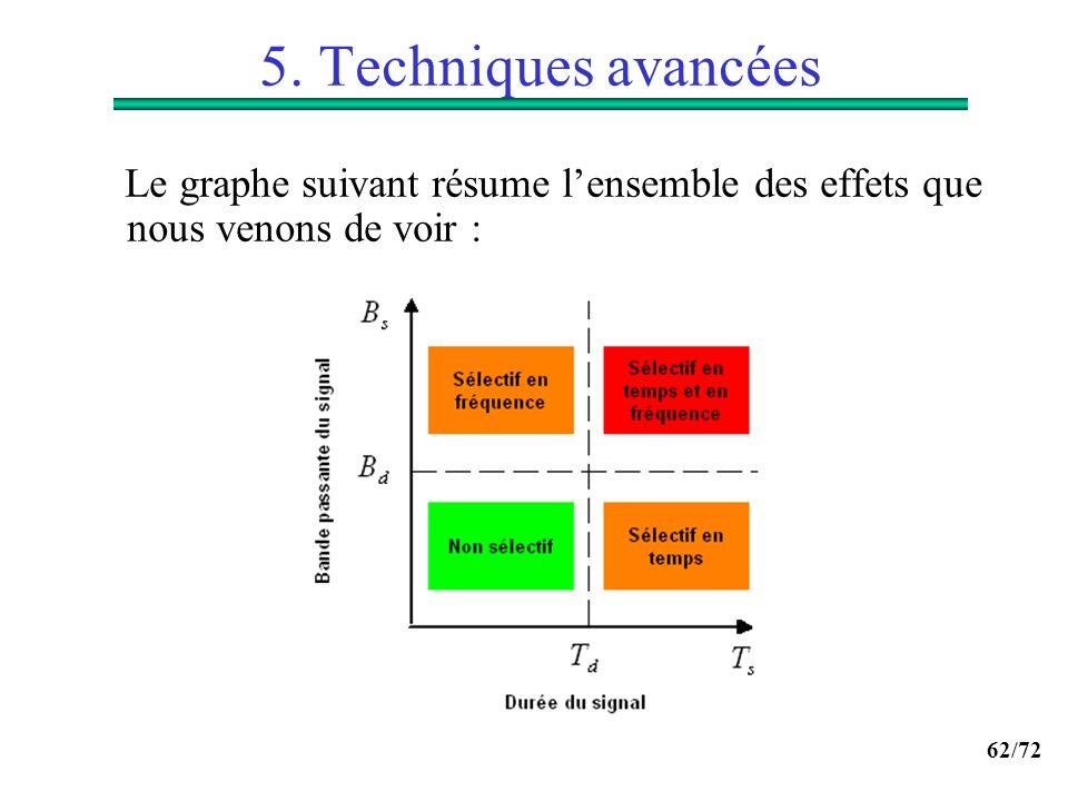 62/72 5. Techniques avancées Le graphe suivant résume lensemble des effets que nous venons de voir :