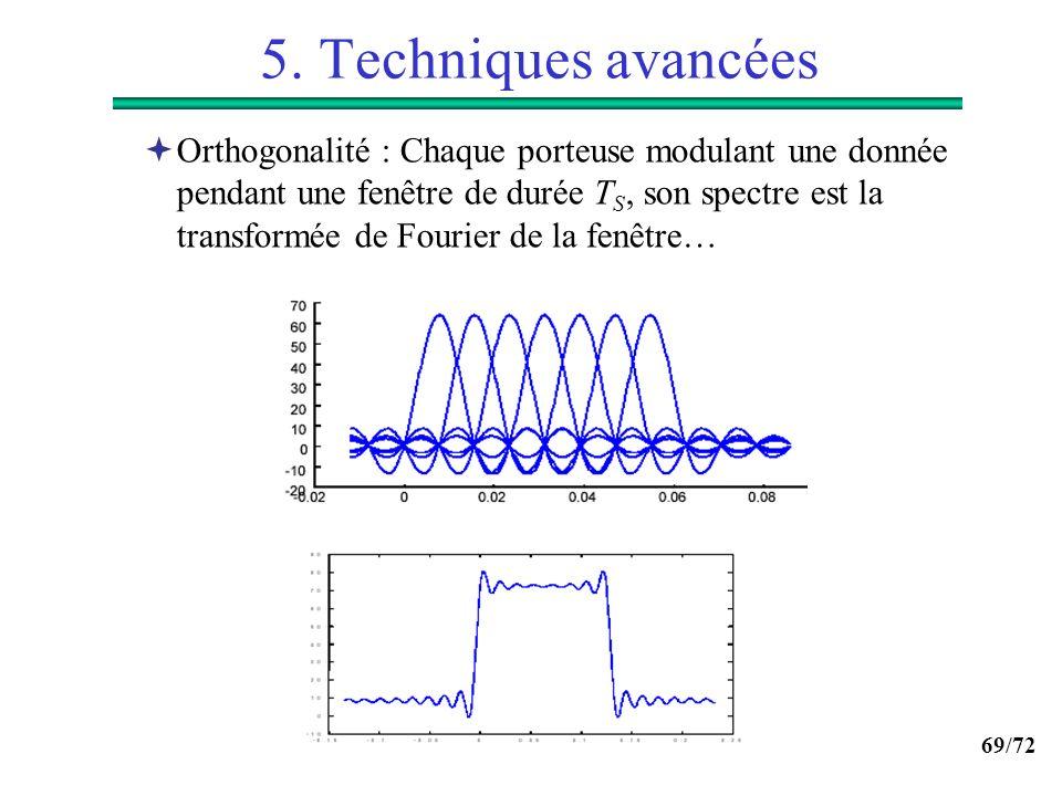 69/72 5. Techniques avancées Orthogonalité : Chaque porteuse modulant une donnée pendant une fenêtre de durée T S, son spectre est la transformée de F
