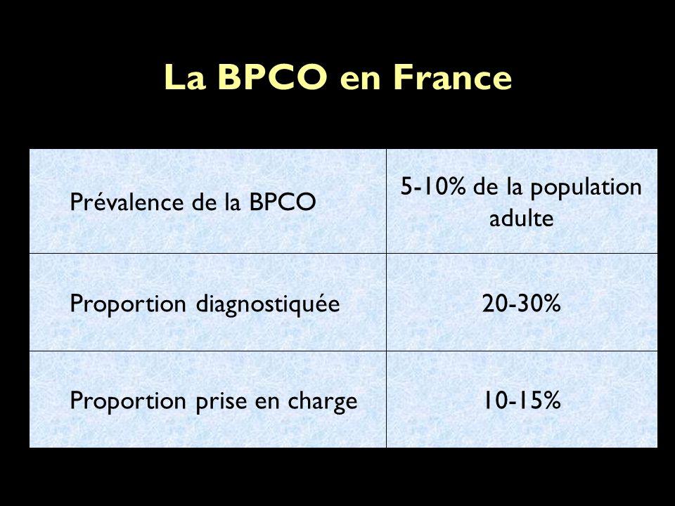 La BPCO en France 20-30%Proportion diagnostiquée 10-15%Proportion prise en charge 5-10% de la population adulte Prévalence de la BPCO
