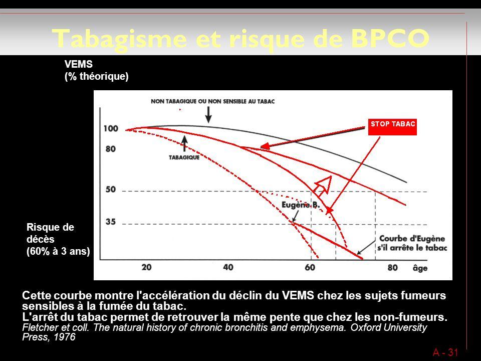 Tabagisme et risque de BPCO A - 31 Cette courbe montre l accélération du déclin du VEMS chez les sujets fumeurs sensibles à la fumée du tabac.