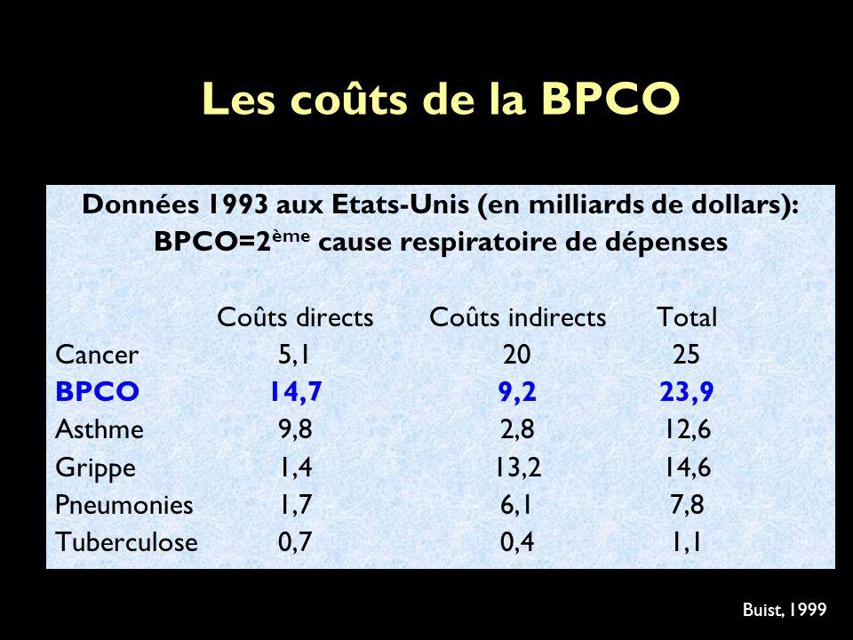 Les coûts de la BPCO Données 1993 aux Etats-Unis (en milliards de dollars): BPCO=2 ème cause respiratoire de dépenses Coûts directsCoûts indirectsTotal Cancer5,12025 BPCO14,79,223,9 Asthme9,82,812,6 Grippe1,413,214,6 Pneumonies1,76,17,8 Tuberculose0,70,41,1 Buist, 1999