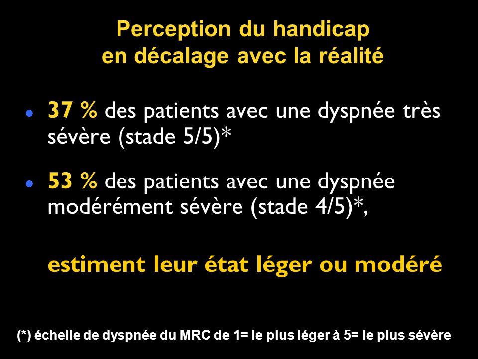 37 % des patients avec une dyspnée très sévère (stade 5/5)* 53 % des patients avec une dyspnée modérément sévère (stade 4/5)*, estiment leur état léger ou modéré Perception du handicap en décalage avec la réalité (*) échelle de dyspnée du MRC de 1= le plus léger à 5= le plus sévère