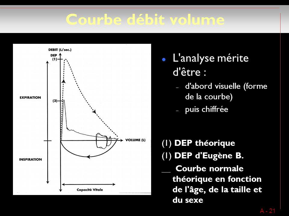 Courbe débit volume L analyse mérite d être : – d abord visuelle (forme de la courbe) – puis chiffrée (1) DEP théorique (1) DEP d Eugène B.
