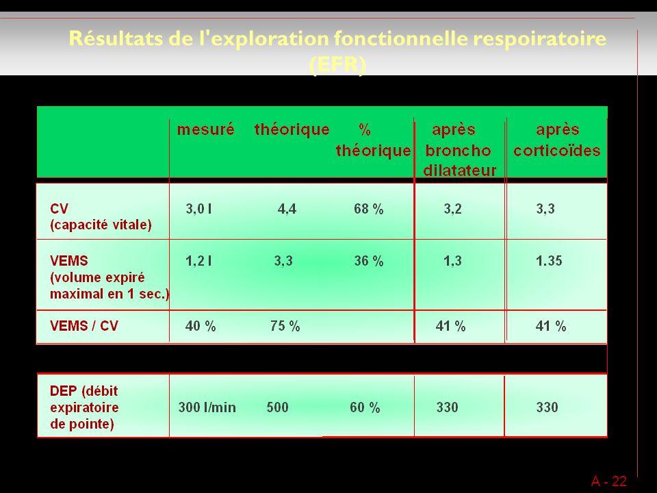 Résultats de l exploration fonctionnelle respoiratoire (EFR) A - 22