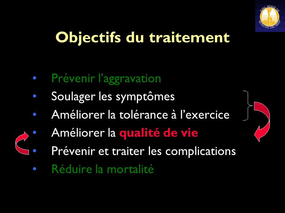 Objectifs du traitement Prévenir laggravation Soulager les symptômes Améliorer la tolérance à lexercice Améliorer la qualité de vie Prévenir et traiter les complications Réduire la mortalité