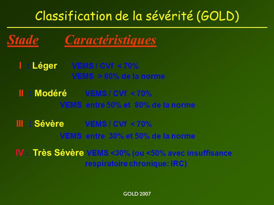 GOLD 2007 Classification de la sévérité (GOLD) StadeCaractéristiques I : Léger VEMS / CVf < 70% VEMS > 80% de la norme II : Modéré VEMS / CVf < 70% VEMS entre 50% et 80% de la norme III : Sévère VEMS / CVf < 70% VEMS entre 30% et 50% de la norme IV : Très Sévère VEMS <30% (ou <50% avec insuffisance respiratoire chronique: IRC)