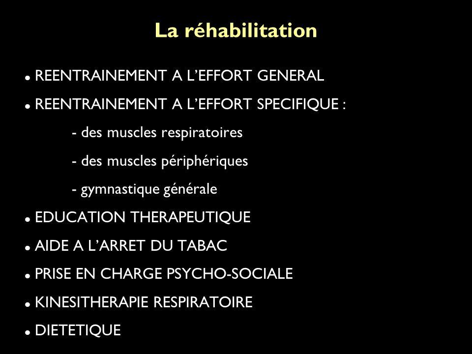 La réhabilitation REENTRAINEMENT A LEFFORT GENERAL REENTRAINEMENT A LEFFORT SPECIFIQUE : - des muscles respiratoires - des muscles périphériques - gymnastique générale EDUCATION THERAPEUTIQUE AIDE A LARRET DU TABAC PRISE EN CHARGE PSYCHO-SOCIALE KINESITHERAPIE RESPIRATOIRE DIETETIQUE