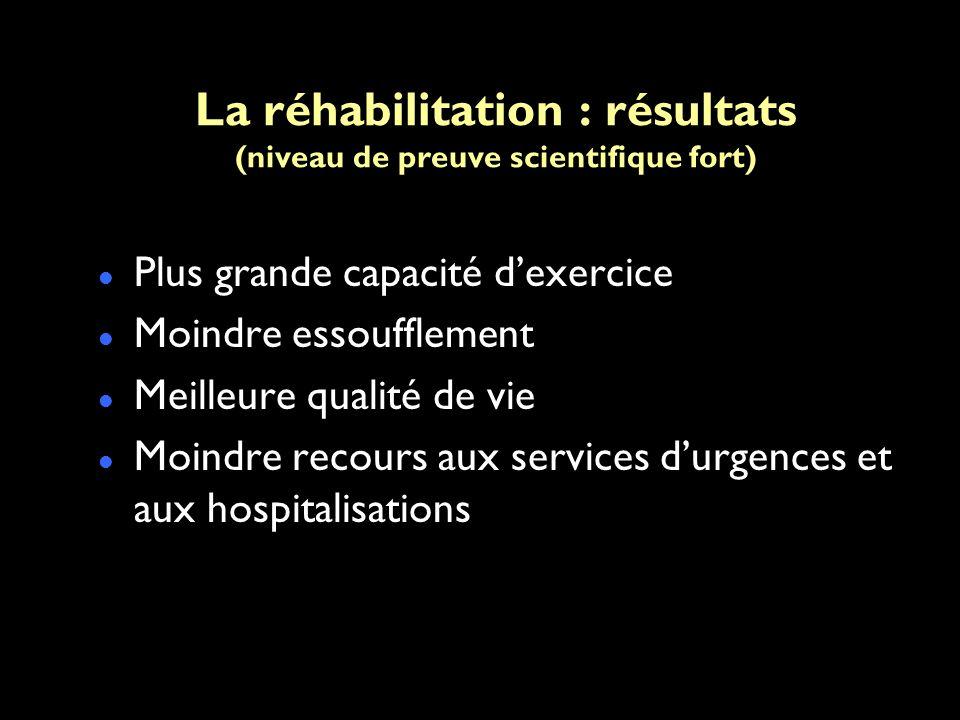 La réhabilitation : résultats (niveau de preuve scientifique fort) Plus grande capacité dexercice Moindre essoufflement Meilleure qualité de vie Moindre recours aux services durgences et aux hospitalisations