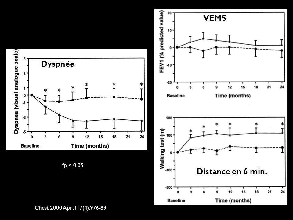 Chest 2000 Apr;117(4):976-83 *p < 0.05 Dyspnée VEMS Distance en 6 min.