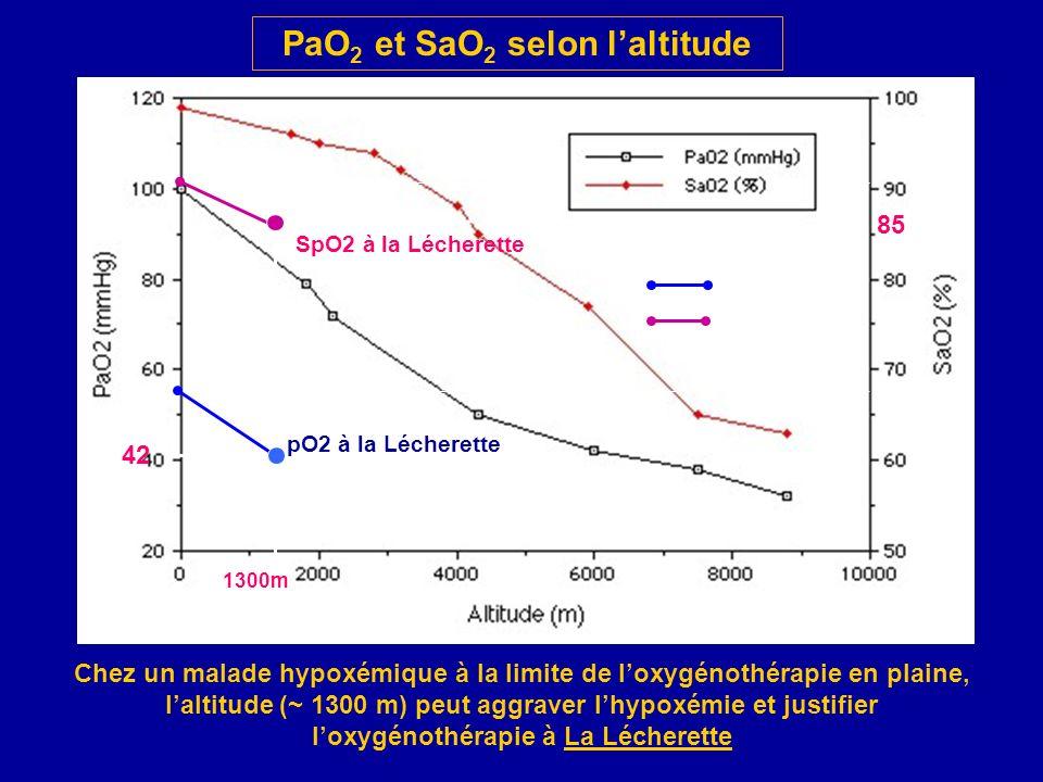 PaO 2 et SaO 2 selon laltitude Chez un malade hypoxémique à la limite de loxygénothérapie en plaine, laltitude (~ 1300 m) peut aggraver lhypoxémie et justifier loxygénothérapie à La Lécherette 58 85 1300m 42 Malades SaO2 PaO2 91 pO2 à la Lécherette SpO2 à la Lécherette