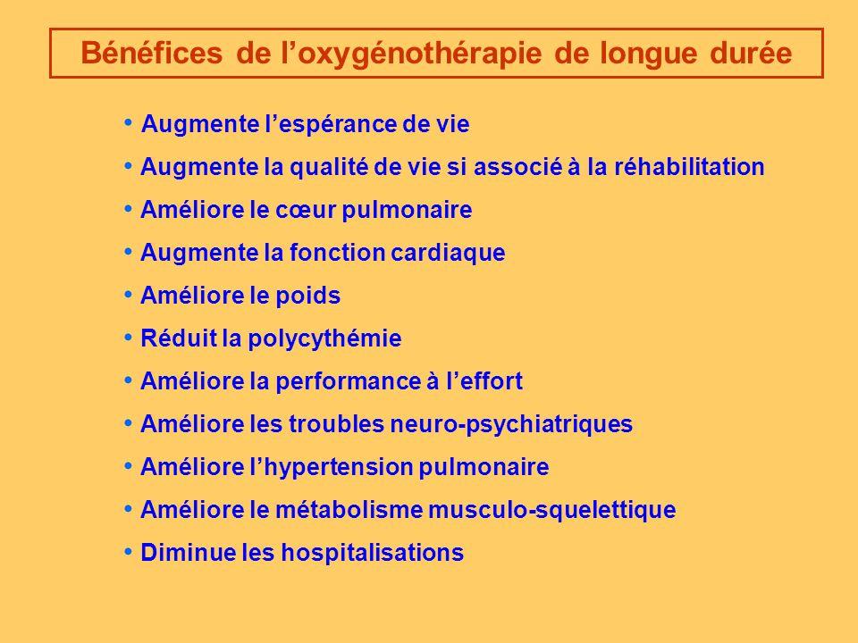 Bénéfices de loxygénothérapie de longue durée Augmente la qualité de vie si associé à la réhabilitation Améliore le cœur pulmonaire Augmente la fonction cardiaque Réduit la polycythémie Améliore la performance à leffort Améliore les troubles neuro-psychiatriques Améliore lhypertension pulmonaire Améliore le métabolisme musculo-squelettique Améliore le poids Augmente lespérance de vie Diminue les hospitalisations