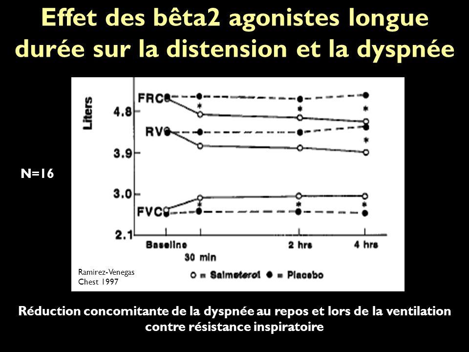 Effet des bêta2 agonistes longue durée sur la distension et la dyspnée Réduction concomitante de la dyspnée au repos et lors de la ventilation contre résistance inspiratoire Ramirez-Venegas Chest 1997 N=16