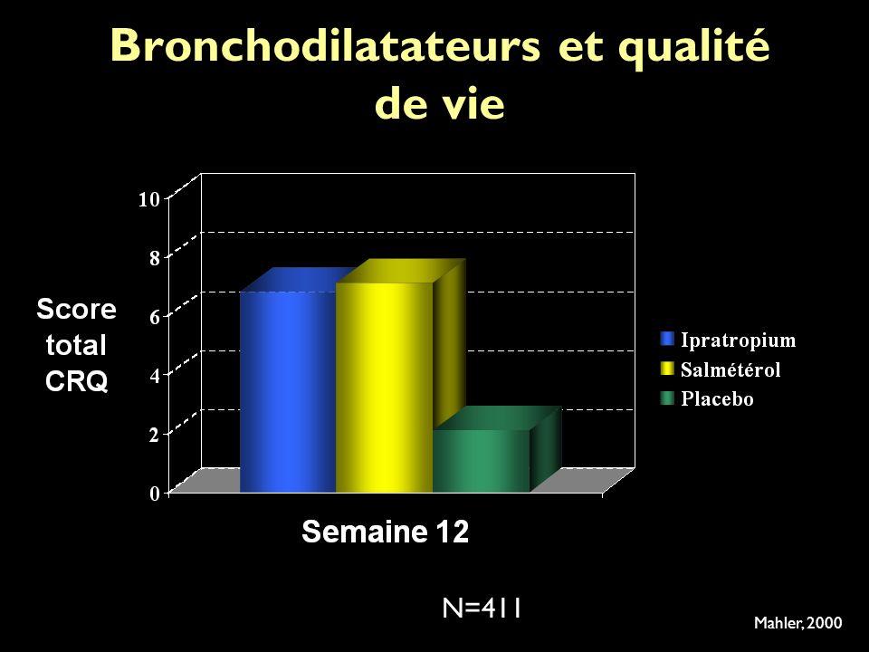 Bronchodilatateurs et qualité de vie Mahler, 2000 N=411