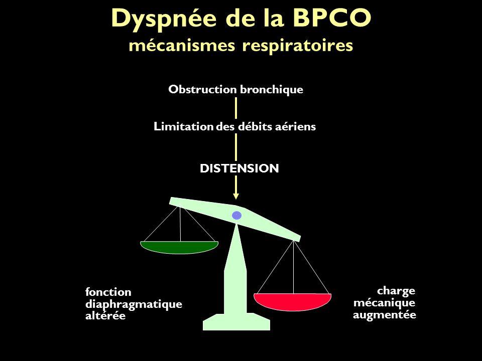 Dyspnée de la BPCO mécanismes respiratoires fonction diaphragmatique altérée charge mécanique augmentée DISTENSION Limitation des débits aériens Obstruction bronchique
