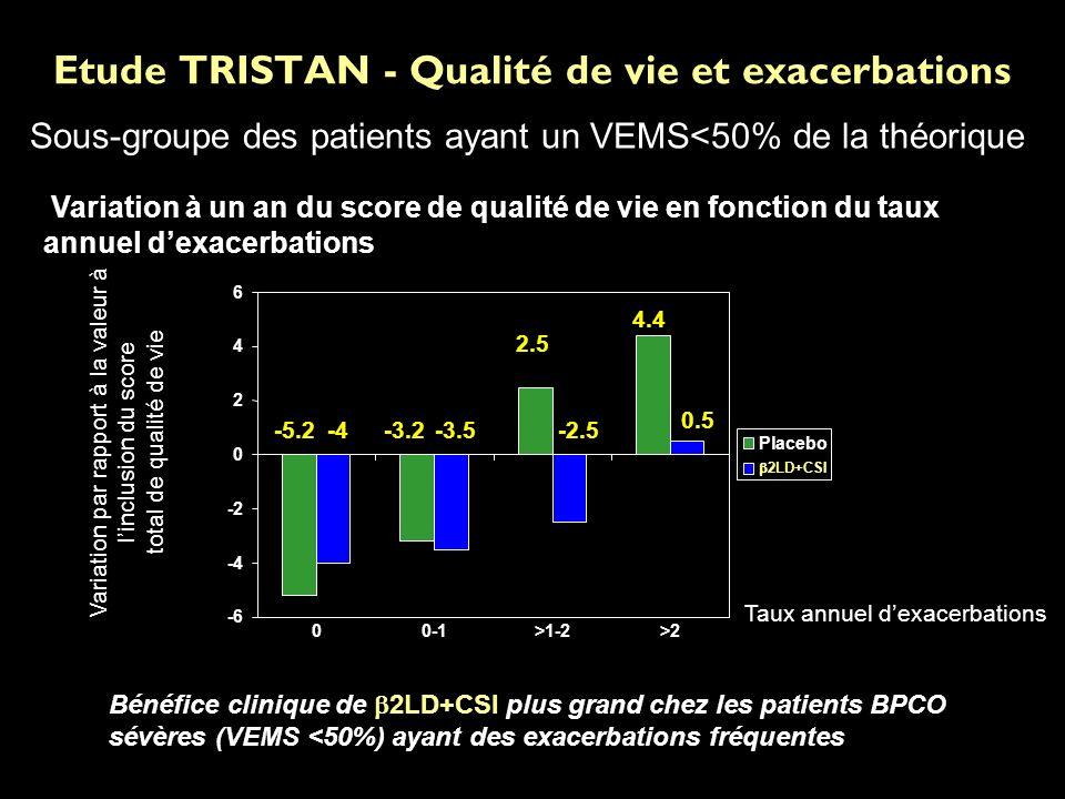 Etude TRISTAN - Qualité de vie et exacerbations 4.4 2.5 -3.2-5.2 0.5 -2.5-3.5-4 -6 -4 -2 0 2 4 6 00-1>1-2>2 Placebo 2LD+CSI Taux annuel dexacerbations Variation par rapport à la valeur à linclusion du score total de qualité de vie Bénéfice clinique de 2LD+CSI plus grand chez les patients BPCO sévères (VEMS <50%) ayant des exacerbations fréquentes Variation à un an du score de qualité de vie en fonction du taux annuel dexacerbations Sous-groupe des patients ayant un VEMS<50% de la théorique