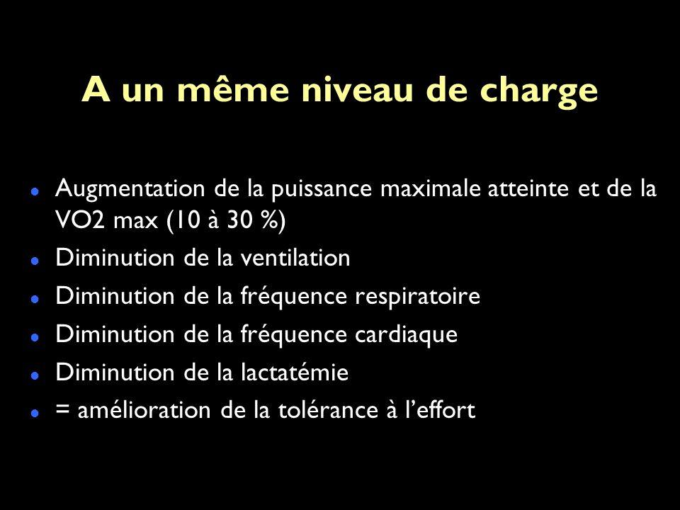 A un même niveau de charge Augmentation de la puissance maximale atteinte et de la VO2 max (10 à 30 %) Diminution de la ventilation Diminution de la fréquence respiratoire Diminution de la fréquence cardiaque Diminution de la lactatémie = amélioration de la tolérance à leffort