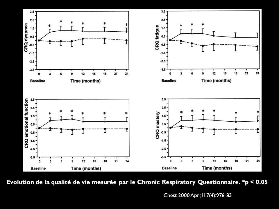 Evolution de la qualité de vie mesurée par le Chronic Respiratory Questionnaire.