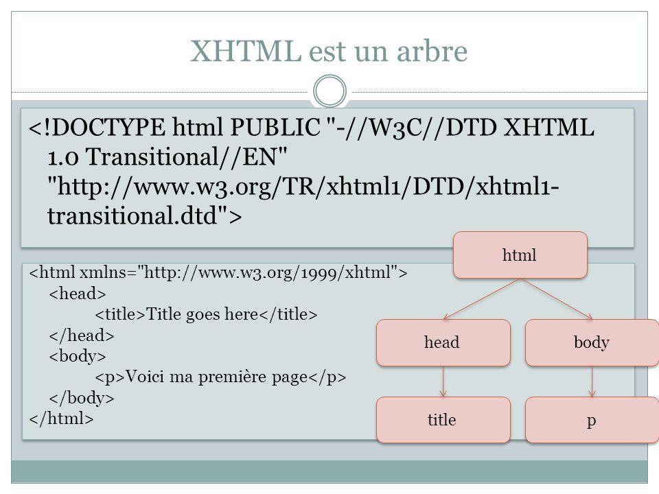 XHTML est un arbre Title goes here Voici ma première page Title goes here Voici ma première page html head title body p p
