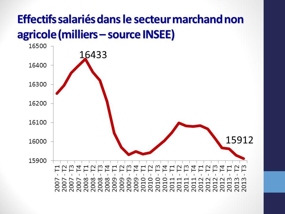 Effectifs salariés dans le secteur marchand non agricole (milliers – source INSEE)