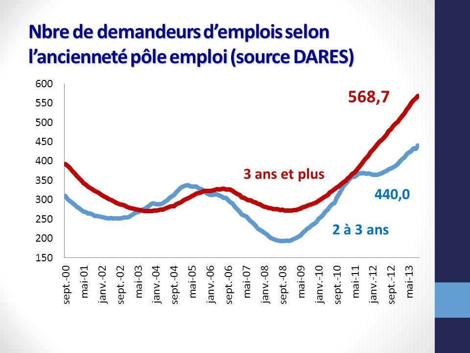 Nbre de demandeurs demplois selon lancienneté pôle emploi (source DARES)