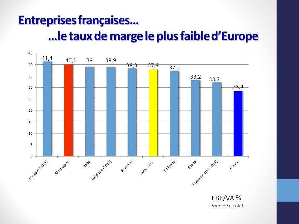 Entreprises françaises… …le taux de marge le plus faible dEurope 41,4 40,13938,9 38,337,9 37,2 33,2 28,4 EBE/VA % Source Eurostat