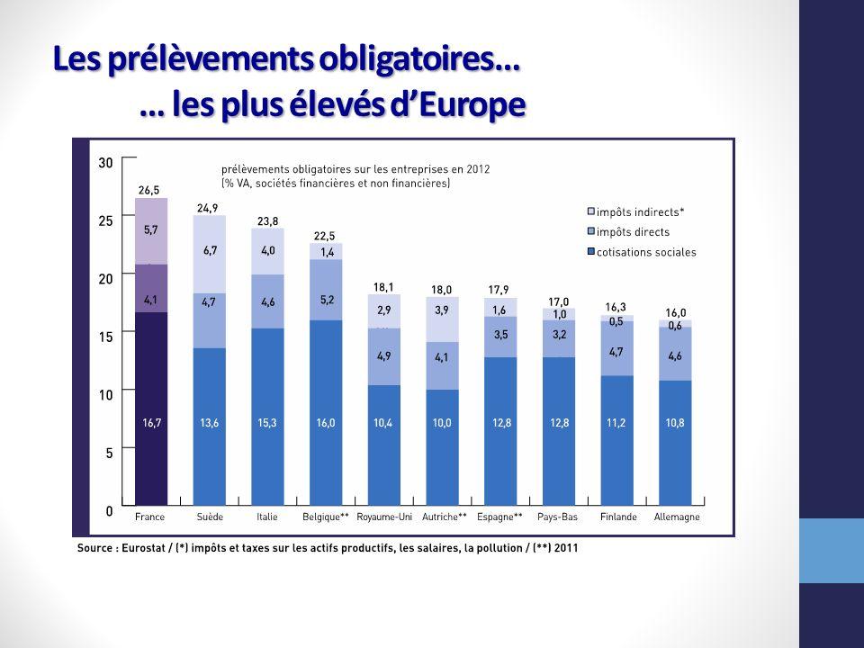 Les prélèvements obligatoires… … les plus élevés dEurope