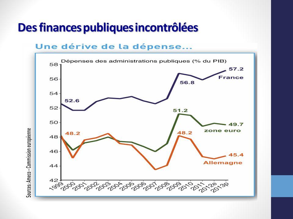 Des finances publiques incontrôlées