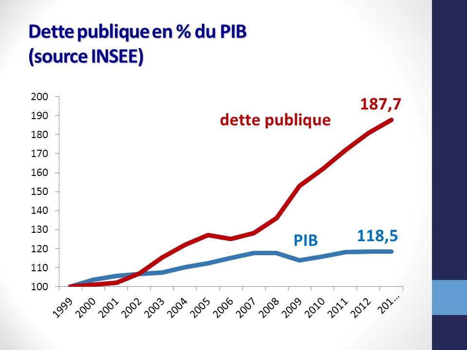 Evolution trimestrielle du PIB (source INSEE)
