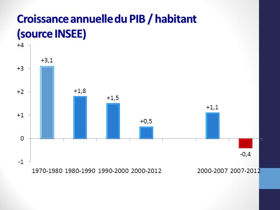 Balance commerciale de la France en mds deuros (source Douanes)