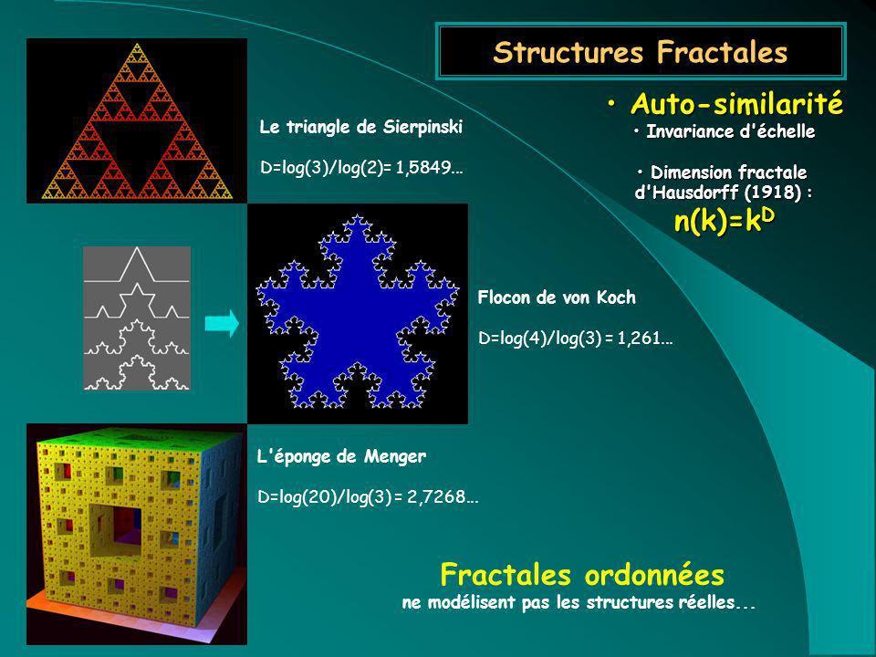 Structures Fractales Auto-similarité Auto-similarité Invariance d'échelle Invariance d'échelle Dimension fractale Dimension fractale d'Hausdorff (1918