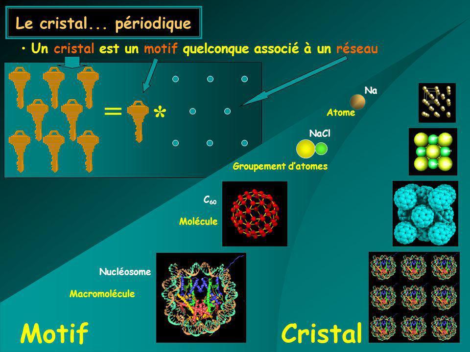 * = Un cristal est un motif quelconque associé à un réseau Nucléosome Macromolécule C 60 Molécule MotifCristal NaCl Groupement datomes Na Atome Le cri