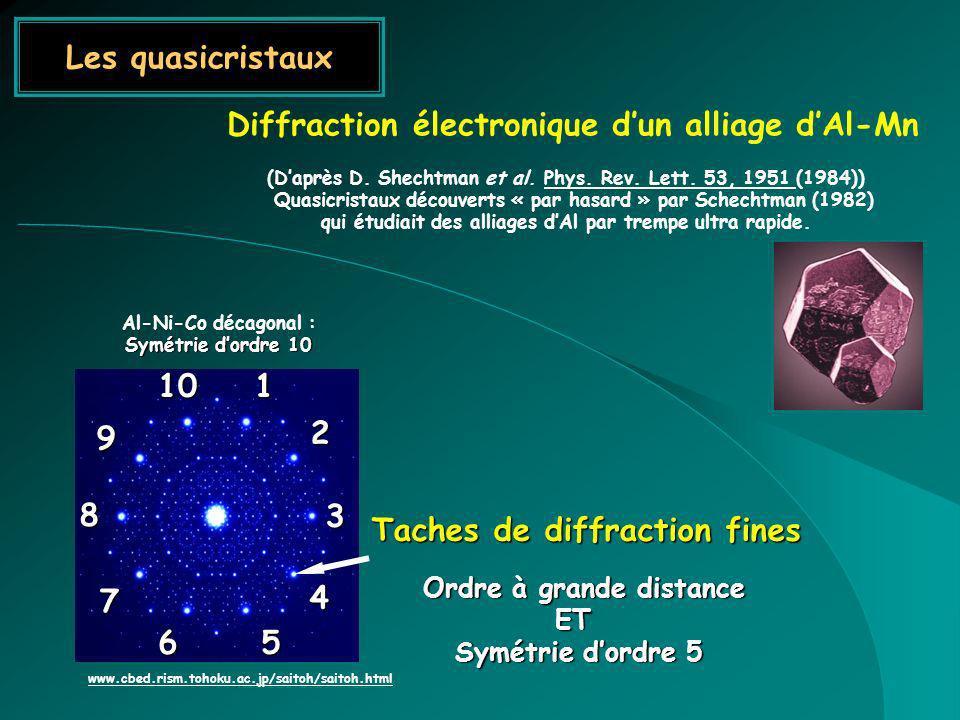 Les quasicristaux Taches de diffraction fines Taches de diffraction fines Ordre à grande distance Ordre à grande distanceET Symétrie dordre 5 1 2 3 4