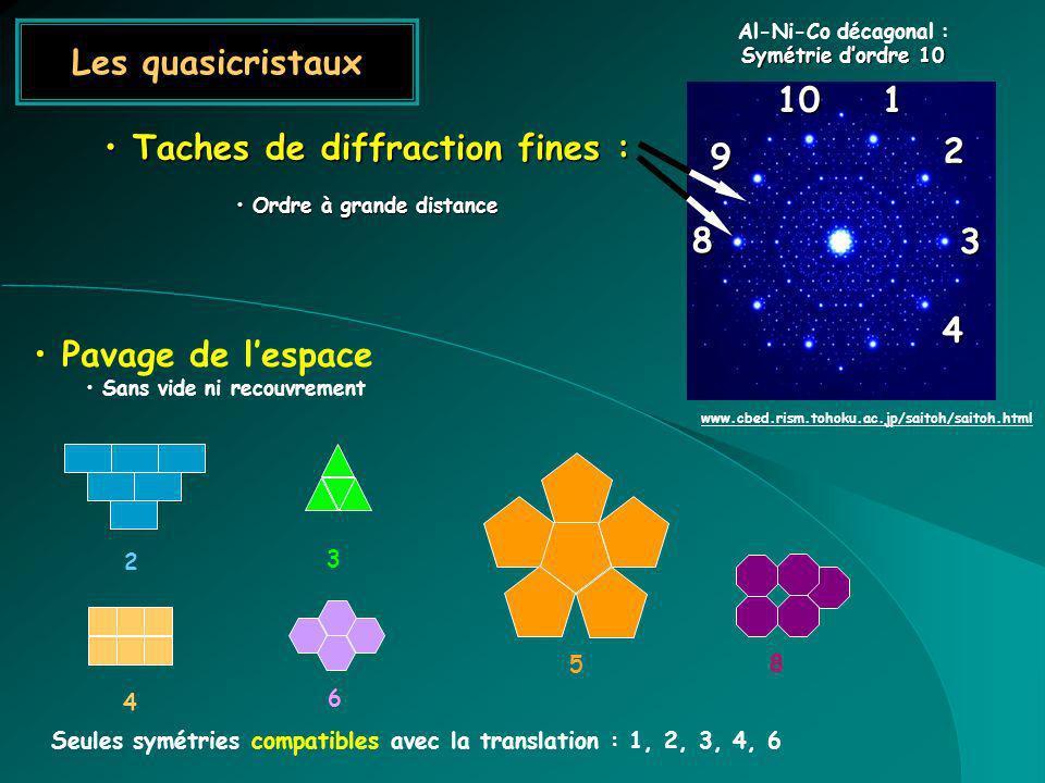 Les quasicristaux Taches de diffraction fines : Taches de diffraction fines : Ordre à grande distance Ordre à grande distance 1 2 3 4 8 9 10 Al-Ni-Co décagonal : Symétrie dordre 10 www.cbed.rism.tohoku.ac.jp/saitoh/saitoh.html Pavage de lespace Sans vide ni recouvrement 2 3 4 6 Seules symétries compatibles avec la translation : 1, 2, 3, 4, 6 5 8