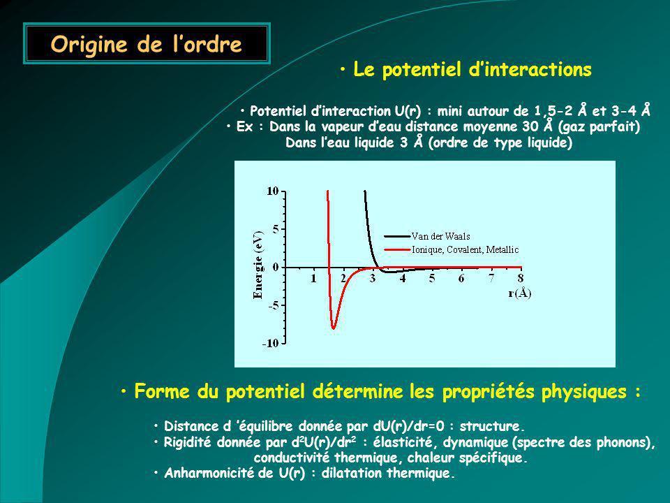 Le potentiel dinteractions Potentiel dinteraction U(r) : mini autour de 1,5-2 Å et 3-4 Å Ex : Dans la vapeur deau distance moyenne 30 Å (gaz parfait)