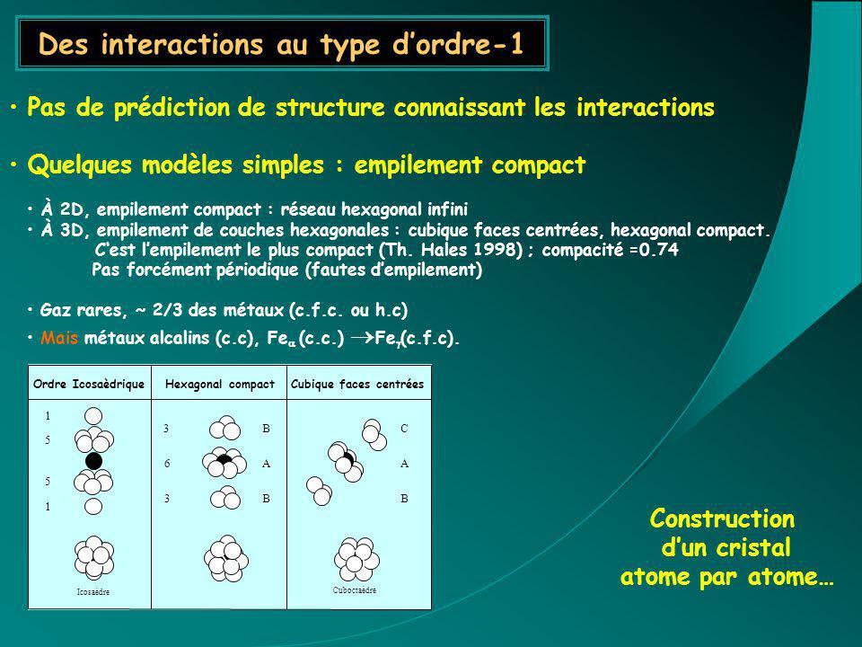 Pas de prédiction de structure connaissant les interactions Quelques modèles simples : empilement compact À 2D, empilement compact : réseau hexagonal