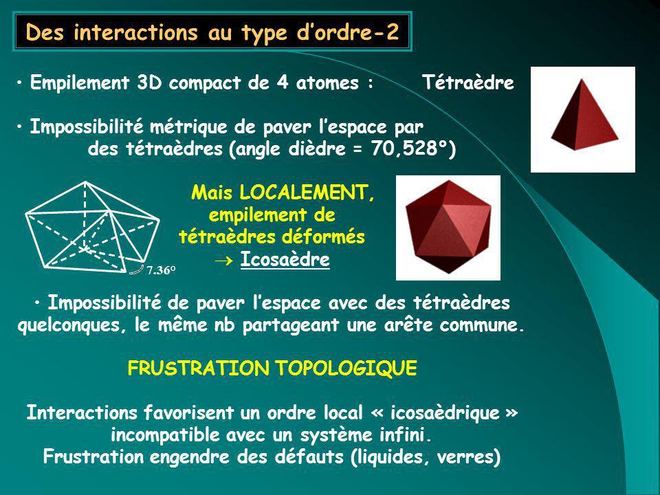Empilement 3D compact de 4 atomes : Tétraèdre Impossibilité métrique de paver lespace par des tétraèdres (angle dièdre = 70,528°) Mais LOCALEMENT, emp