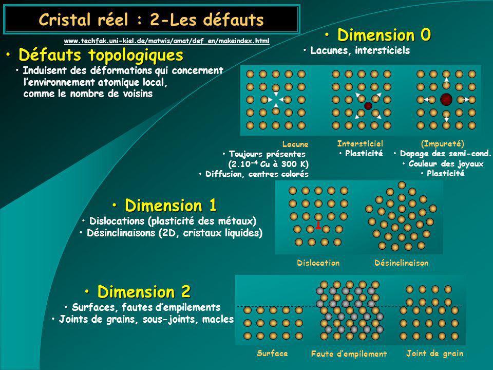 Cristal réel : 2-Les défauts Défauts topologiques Défauts topologiques Induisent des déformations qui concernent lenvironnement atomique local, comme