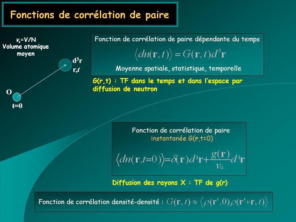 O r,t d3rd3r v a =V/N Volume atomique moyen Fonctions de corrélation de paire t=0 Fonction de corrélation de paire dépendante du temps Moyenne spatial