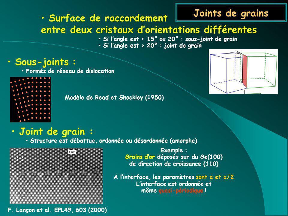 Joints de grains Sous-joints : Formés de réseau de dislocation Surface de raccordement entre deux cristaux dorientations différentes Si langle est < 1