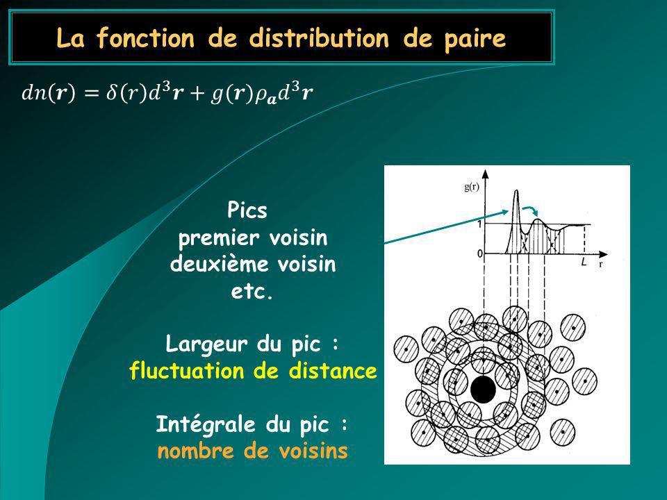 La fonction de distribution de paire Pics premier voisin deuxième voisin etc. Largeur du pic : fluctuation de distance Intégrale du pic : nombre de vo