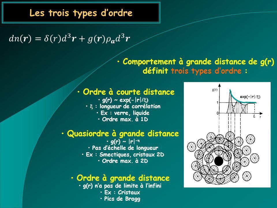 Ordre à courte distance g(r) ~ exp(-|r| : longueur de corrélation Ex : verre, liquide Ordre max. à 1D Quasiordre à grande distance g(r) ~ |r| - Pas dé