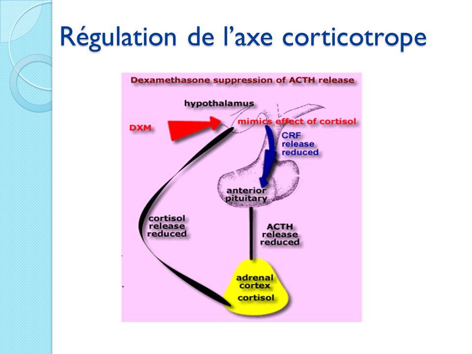 Suppression de laxe corticotrope à partir de 5jrs-3 semaines de corticoïdes Indication à un traitement substitutif au-delà Hydrocortisone 20mg = Prednisone 5mg = dose physiologique