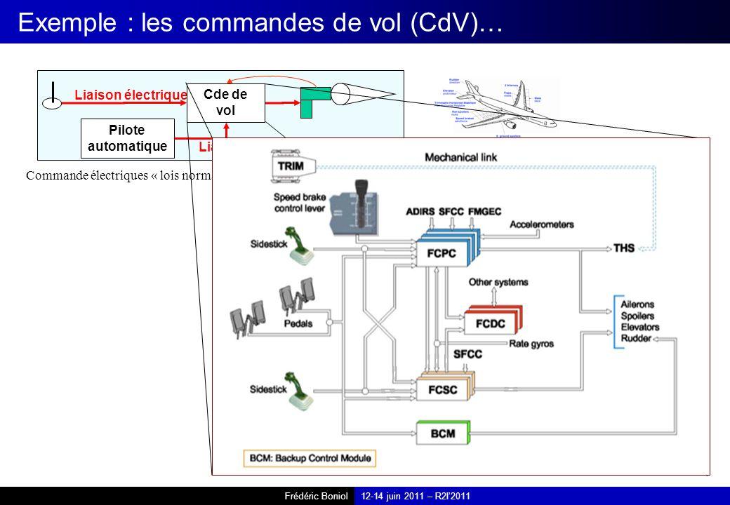 Frédéric Boniol12-14 juin 2011 – R2I2011 Exemple : les commandes de vol (CdV)… Commande électriques « lois normales » (A320, A330, A340, A380 … ) Pilote automatique Liaison électrique Cde de vol