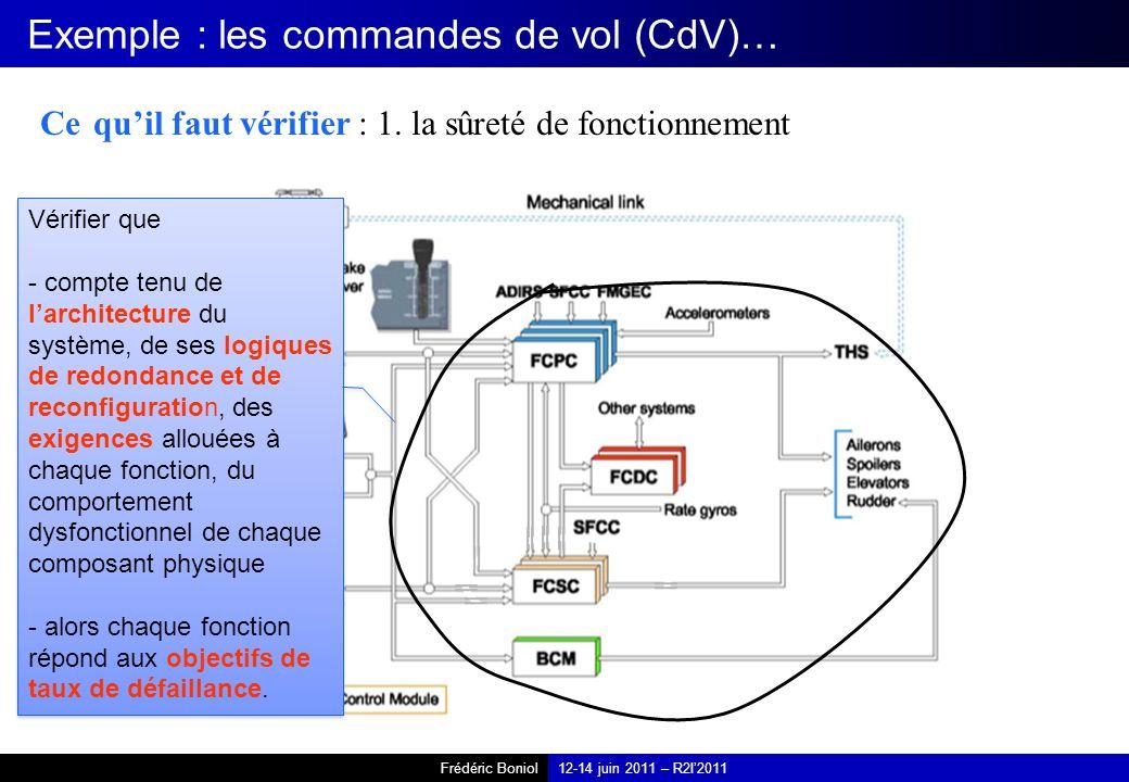 Frédéric Boniol12-14 juin 2011 – R2I2011 Exemple : les commandes de vol (CdV)… Ce quil faut vérifier : 1. la sûreté de fonctionnement Vérifier que - c